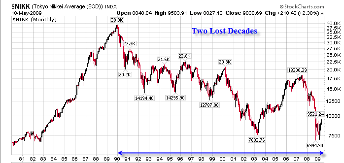 Japan-Two-Lost-Decades